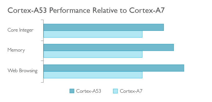 White_Background_PNG_Cortex-A53